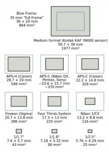 The many different sized digital sensors compared with full 33mm film. Click for larger image.